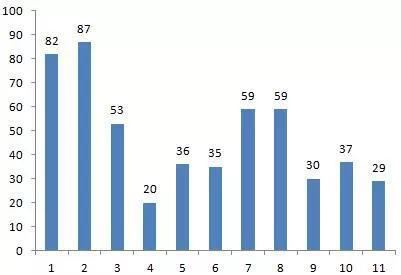 ▲今年以来单月挂牌公司数目