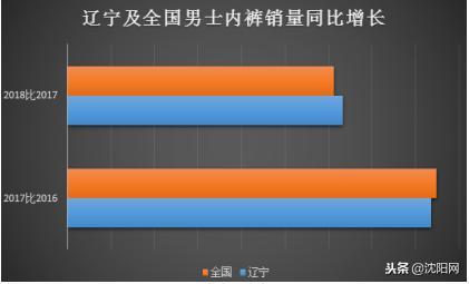 图外二:辽宁及全国男士内裤销量同比添长