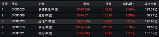 新黄浦回复上交所:投资中泰信托不存在减值