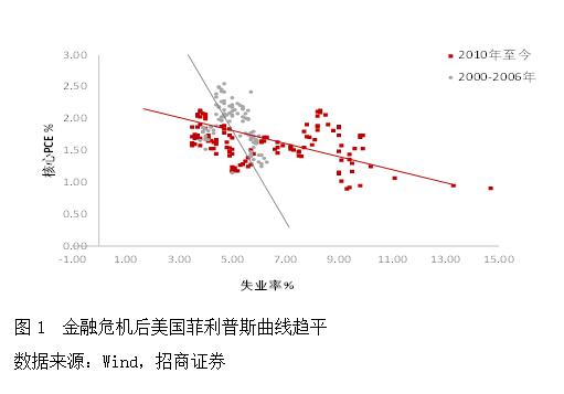 招商证券谢亚轩:美联储货币政策框架调整的溢出效应