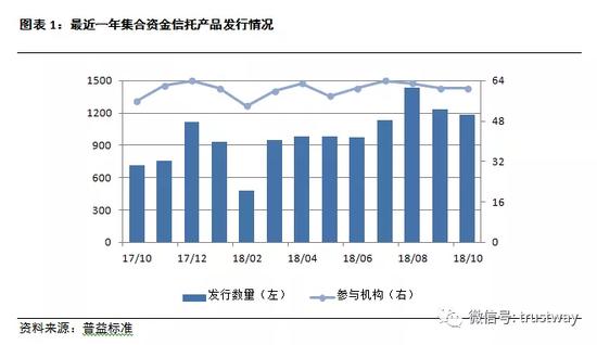 10月信托速报:前四位排名出来 两类产品收益上升