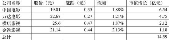 截至4月15日午间收盘,部分影视股涨幅(制图:每日经济新闻)
