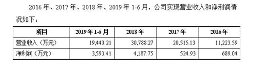 快讯:白酒概念股走强 金徽酒大涨7%