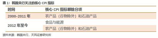 什么是央行眼中的通胀?——韩国央行