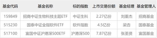 调整就是机会:ETF资金跑步进场 生物澳门威尼斯人在线软件沪港深500被集中扫货