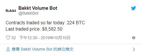 Bakkt比特币期货交易量激增  一天之内交易224BTC