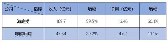 从规模上来看,如今的呷哺呷哺(00520.HK)与海底捞已不在一个重量级。
