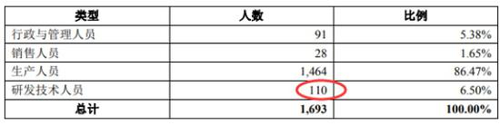 最新的招股书显示,截至2018年末,亚世光电技术人员回升至199人。