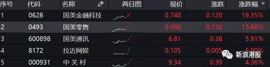 广东制品油运营资历审批下放 油品末端市场合作剧烈