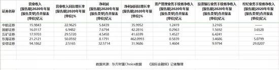 经纪投行业务拉升 券商2020年成绩报喜