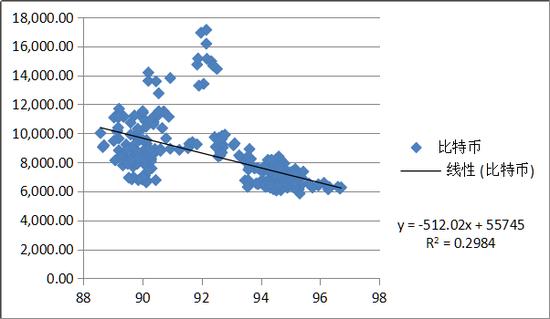 分析:比特币价格波动与美元指数的关系