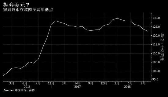 不再追逐美元 中国人购汇热降温