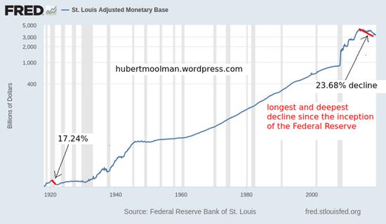美国货币基数下降而金价在走高 危机到来先兆?+杭州泰钰投资咨询有限公司