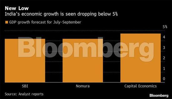 印度第三季度经济增速料低于5%!央行将进一步降息_外汇110官网查询