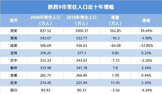 陕西地区常驻人口300万以下城市落户限制全面取消|表