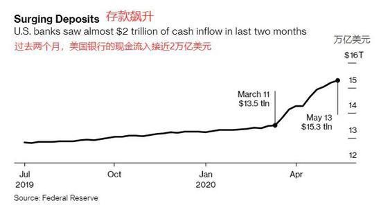 美国银行现金多到不需要美联储支持