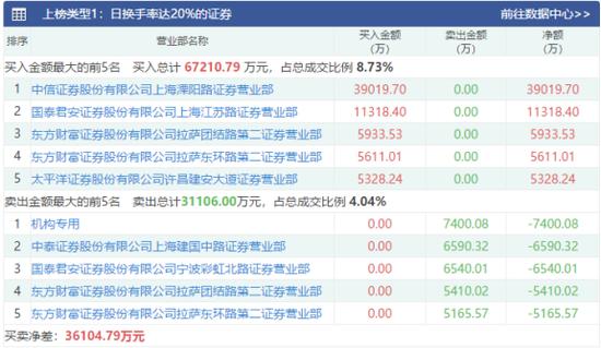 中泰证券龙虎榜