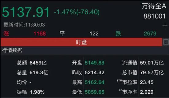万亿市值蒸发:A股突遭空袭 创业板行情陡变 另一批低价股逆势大涨