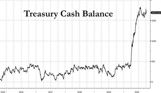 若美国财政刺激彻底谈崩 一个新问题将会出现