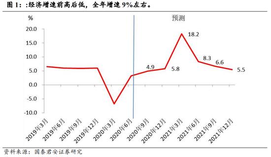 2021年中国宏观经济与政策展望:红日东升,其道大光