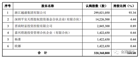 新中港5大客户问题缠身 平安系资本投资保荐一鱼多吃