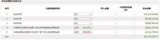 在15日的龙虎榜中吴彦祖,卖出席位上同样出现机构专用账户和此前活跃买入的账户。