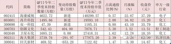 今年二季度QFII最新持仓出炉 斥资逾16亿元新进增持这4股