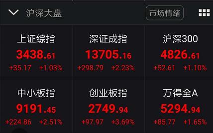 人民币收复7关口:A股成交再破万亿 创业板狂飙3.7%