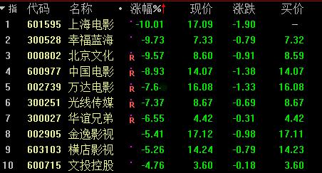 青岛啤酒中期业绩创新高 股价强势涨停后一路上扬