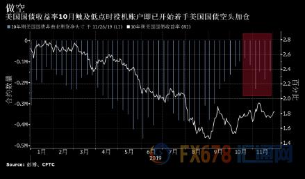 美联储降息周期已了 料做空美国国债时机即将到来