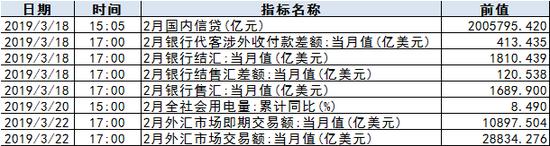 下周限售股规模有所增加 五公司解禁数量较大