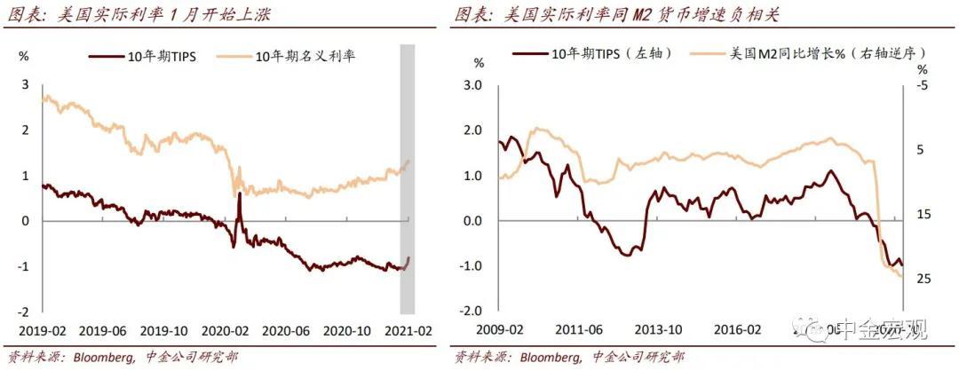 中金宏观:美国实际利率上升 影响或有限