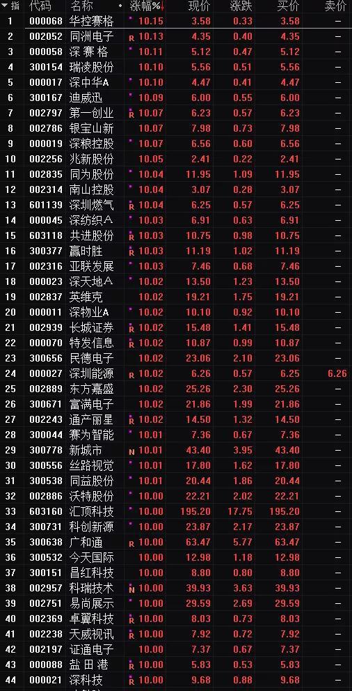[投资yabo亚博体育下载]深圳当地股霸屏A股涨停榜 北上资金净买入