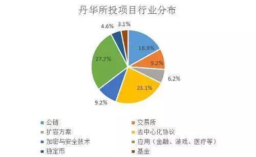 丹華資本投資項目行業分布圖