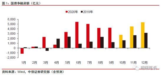 """中信证券:10月资金面料面临""""三重压力"""" 央行投放是关键"""