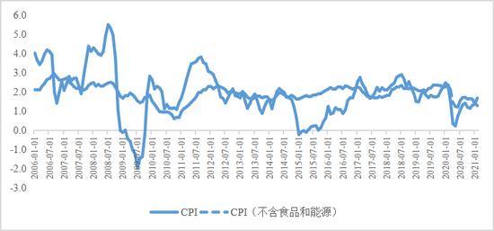 王晋斌:美联储应该会较大幅度提高对通胀的容忍度