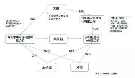 """而由孟可作为同一实际控制人的深圳未来财经,也一直被质疑为""""共享链""""喊单。"""