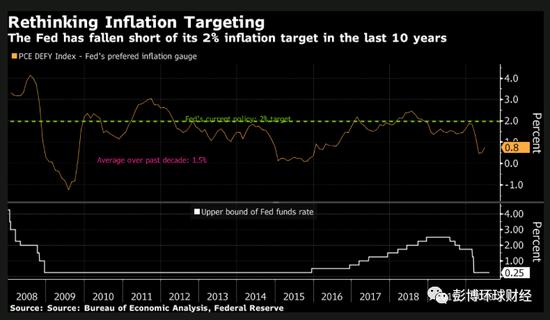 美联储研究称平均通胀目标可能是更有效的政策工具-外汇交易一年赚500倍