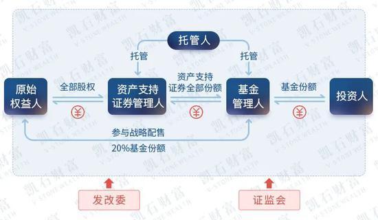 一文读懂|万亿市场+收益可期的中国版REITS