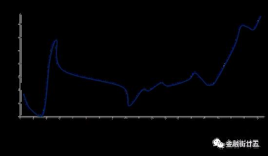 金研•周评:资金利率大幅上行 人民币汇率中止四周连涨