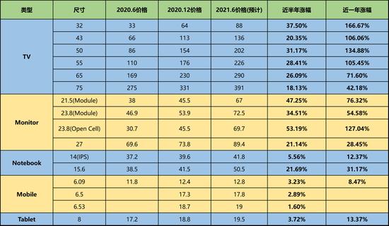 """进击的面板:价格与产能""""齐飞"""" 面板龙头H1盈利或超预期"""