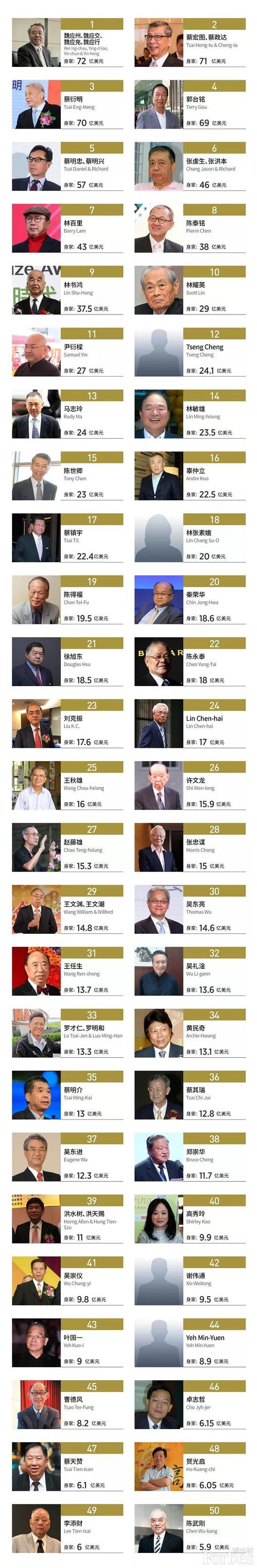 福布斯发布中国台湾富豪榜 郭台铭跌出前三