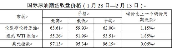 """新年油价""""三连涨"""""""