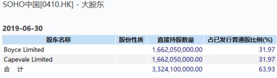 潘石屹為什么要賣掉SOHO中國?
