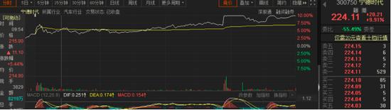 宁德时代股价一度直线拉升至涨停  、比亚迪股价创新高
