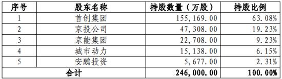 北京市核酸检测机构已到达252家