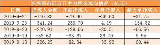 内港软件股炒起 金蝶国际急涨升5.43%金软亦升超过4%
