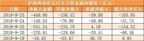 中国电信升近2% 与联通合作建立5G基站