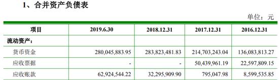 宇新股份IPO:应收账款猛增 大客户工商资料无迹可寻