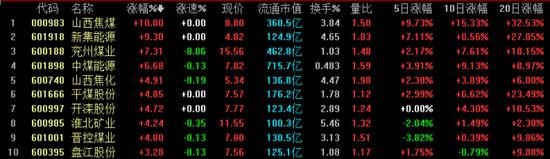 """""""迎峰度夏""""来临 7月份煤价将重启升势?"""